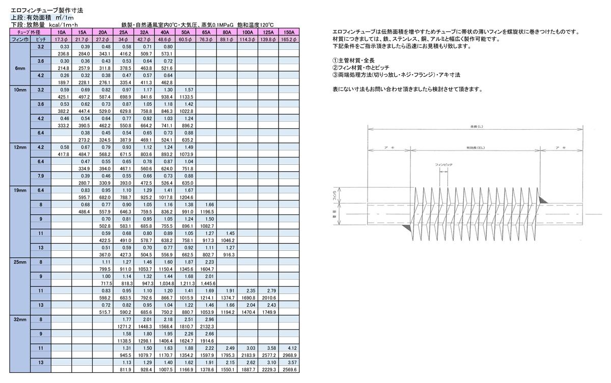 エロフィンチューブ製作寸法表